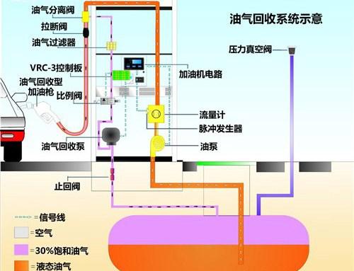 油气回收系统示意图
